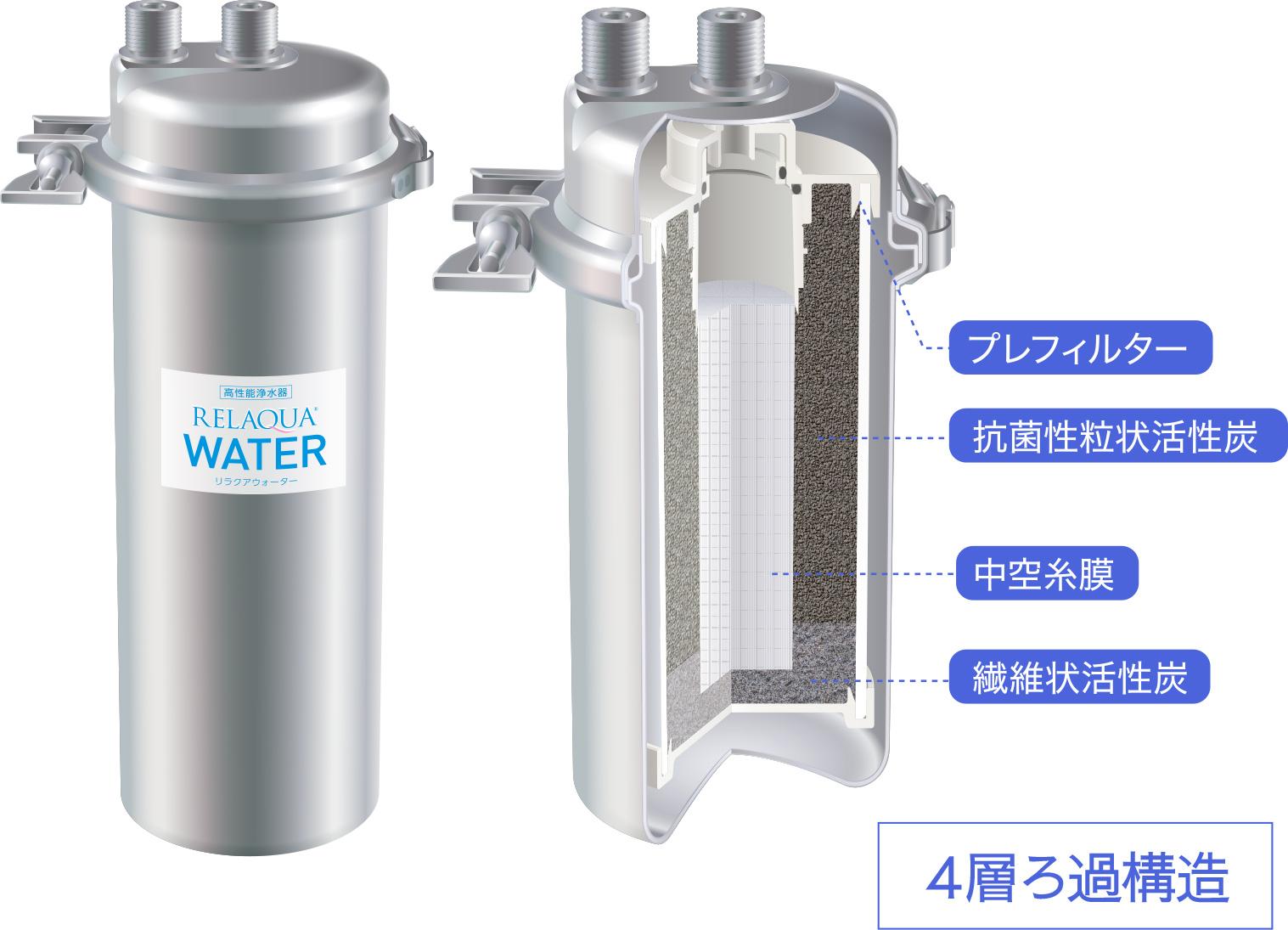 浄水器ポイント