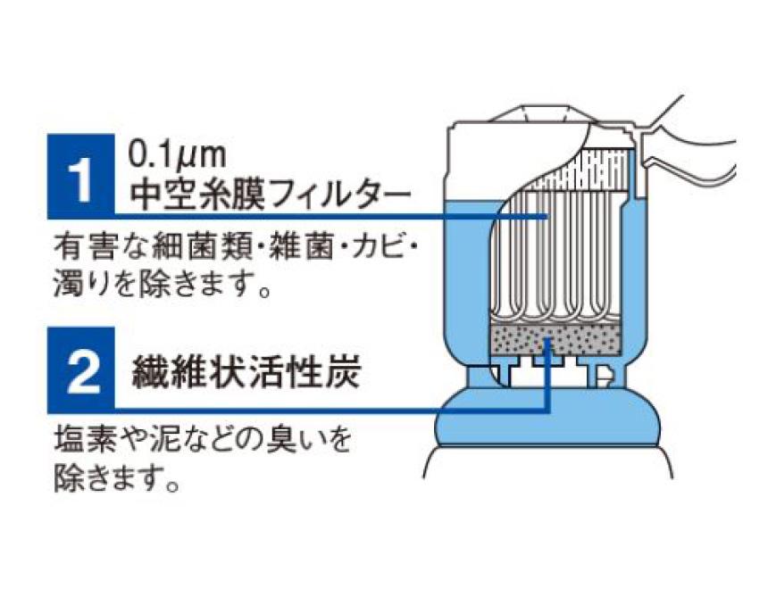 おうち温泉ステップ1