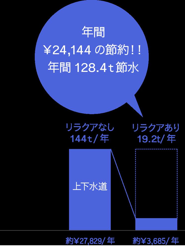 おうち温泉ポイント1