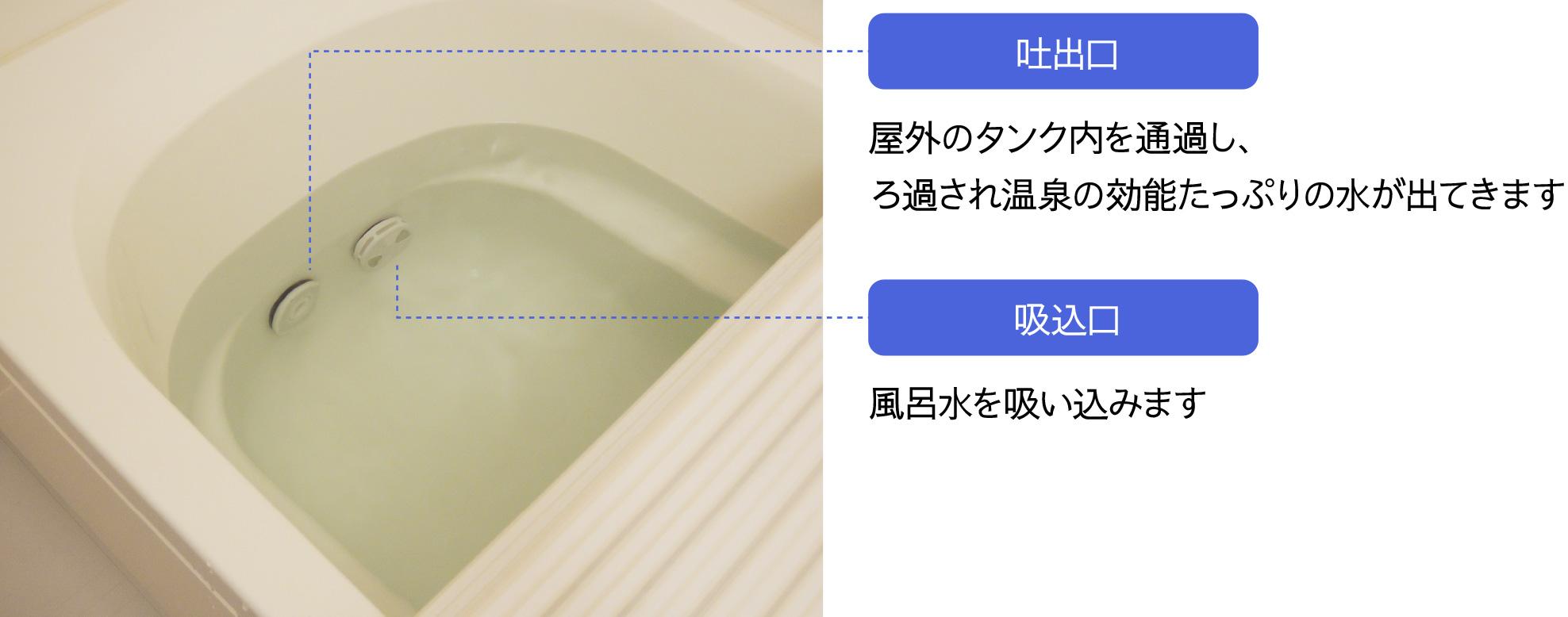 おうち温泉ポイント3
